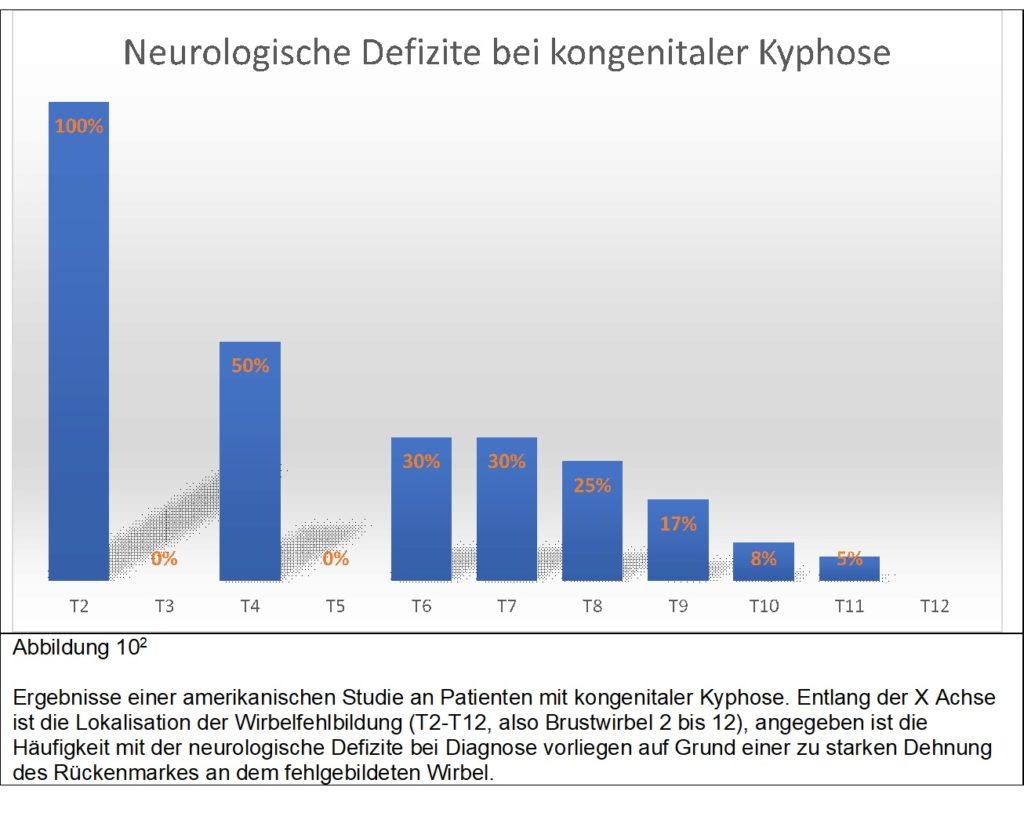 neurologische Defizite bei kongenitaler Kyphose