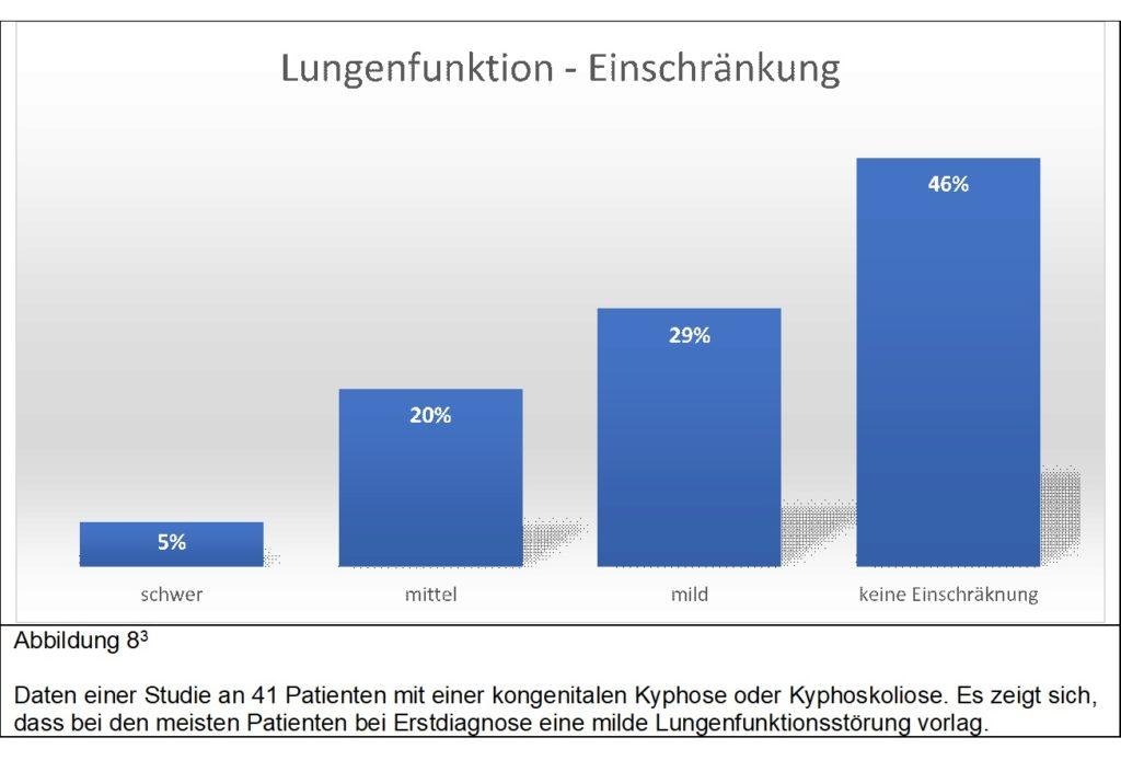 Lungenfunktion bei kongenitaler Kyphose