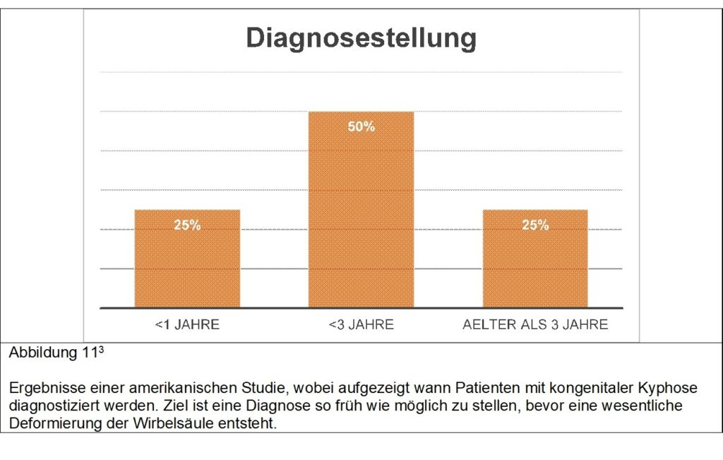 Diagnose kongenitale Kyphose