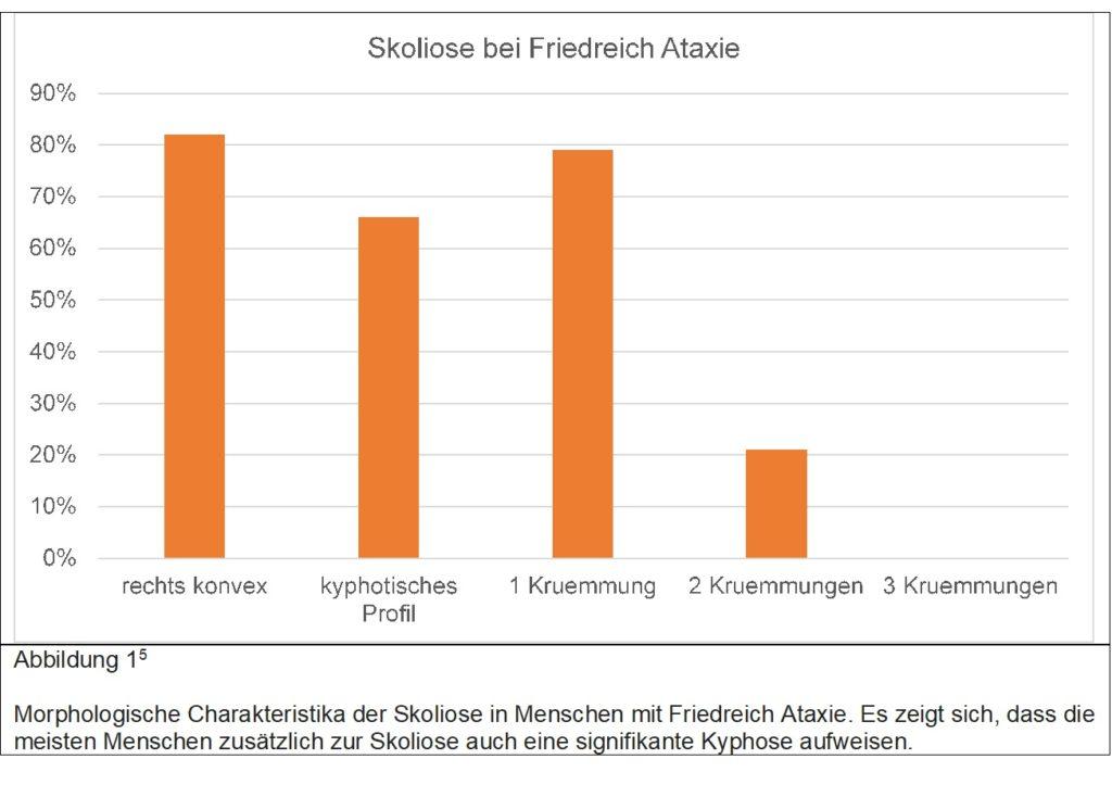 Friedreich Ataxie Skoliose Morphologie
